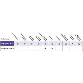 Canzocal + BMP 1kg - traitement arthrose chien, ostéochondrite, laxité ligamentaire, post-traumatique, lactation